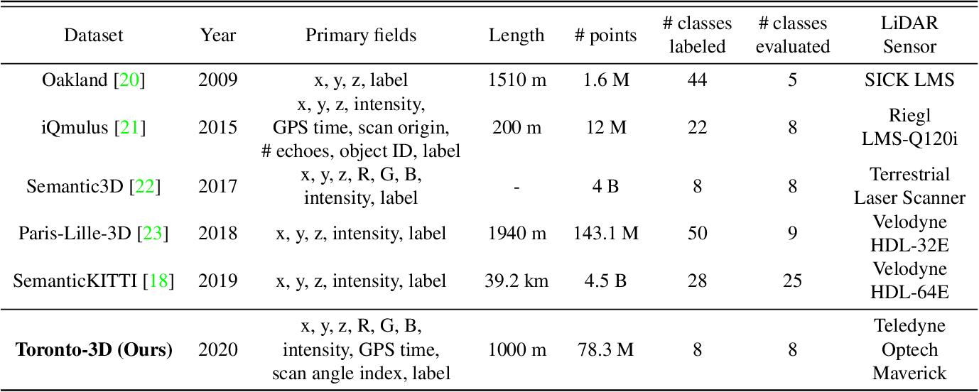 Figure 2 for Toronto-3D: A Large-scale Mobile LiDAR Dataset for Semantic Segmentation of Urban Roadways