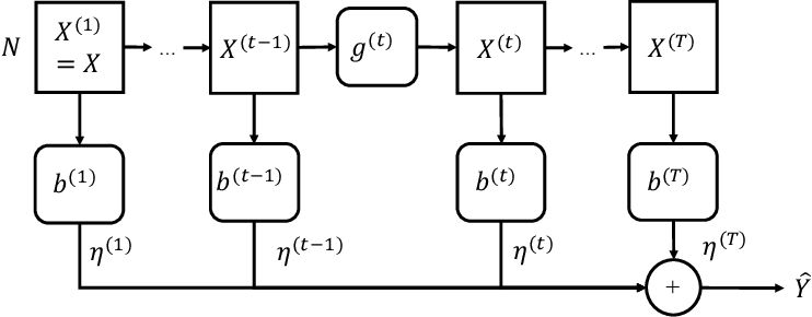 Figure 1 for Optimization and Generalization Analysis of Transduction through Gradient Boosting and Application to Multi-scale Graph Neural Networks