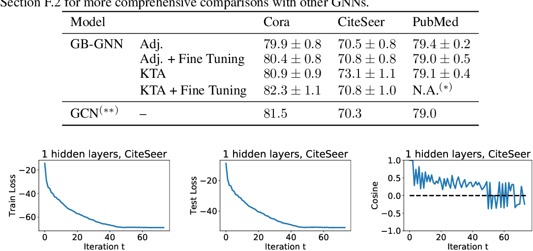 Figure 2 for Optimization and Generalization Analysis of Transduction through Gradient Boosting and Application to Multi-scale Graph Neural Networks