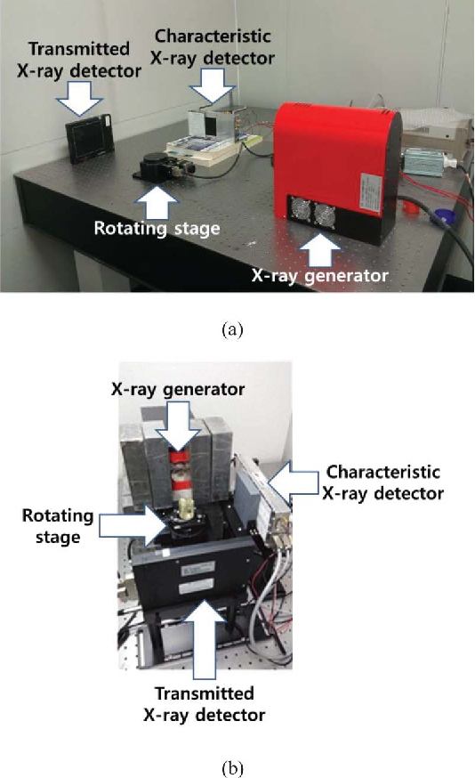 Fig. 3. Geometry of the 3D FXCT system. (a) Disassembled components and (b) assembled components.