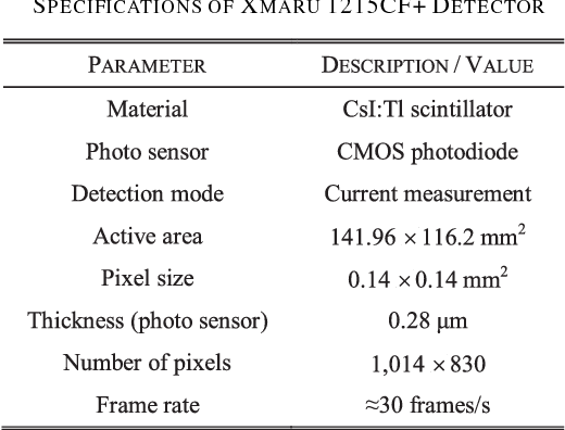 TABLE II SPECIFICATIONS OF XMARU 1215CF+ DETECTOR