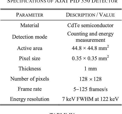 TABLE III SPECIFICATIONS OF AJAT PID 350 DETECTOR