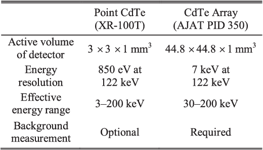 TABLE IV COMPARISON OF A CdTe POINT DETECTOR WITH A CdTe ARRAY