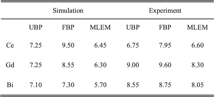 TABLE VII MEASURED FWHM OF EACH DIFFERENTIATED CURVE FOR THE EDGE OF THE RECONSTRUCTED IMAGE [mm]