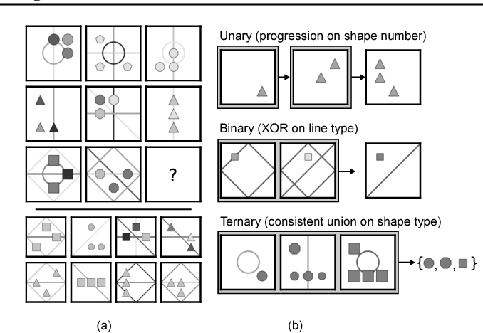 Figure 3 for Measuring abstract reasoning in neural networks