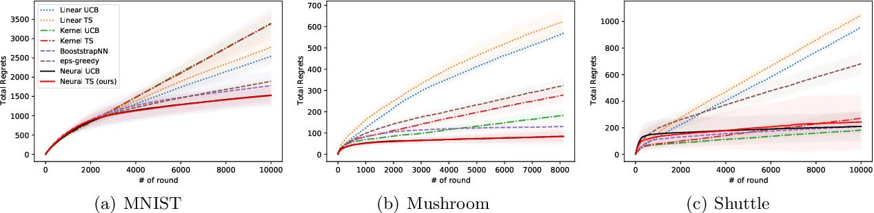 Figure 1 for Neural Thompson Sampling