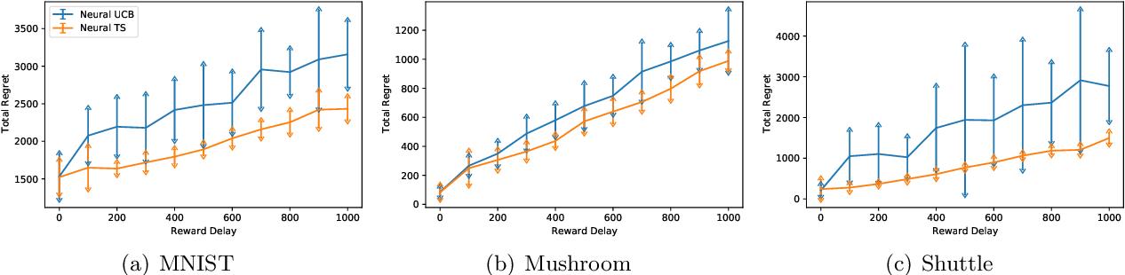 Figure 3 for Neural Thompson Sampling