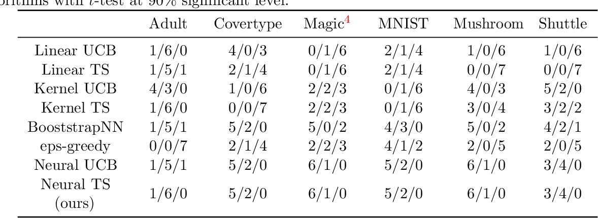 Figure 4 for Neural Thompson Sampling