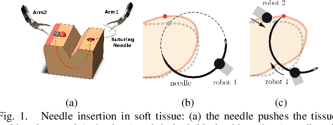 Figure 1 for A data-set of piercing needle through deformable objects for Deep Learning from Demonstrations