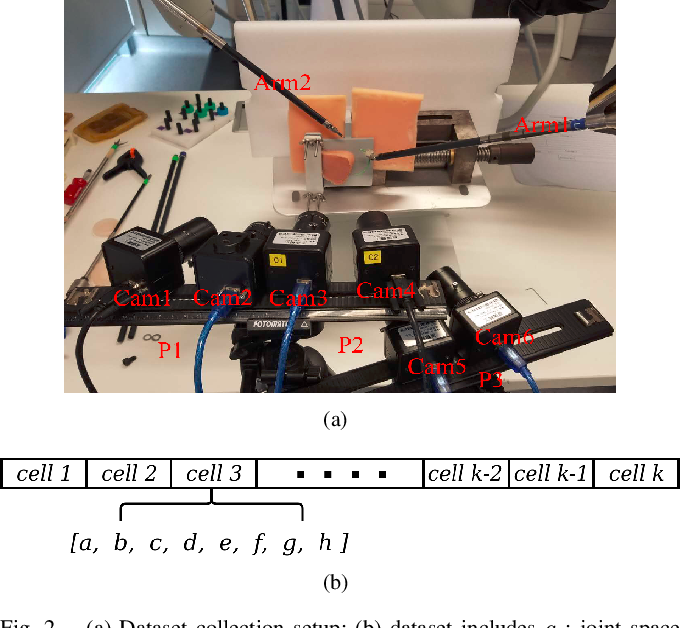 Figure 2 for A data-set of piercing needle through deformable objects for Deep Learning from Demonstrations