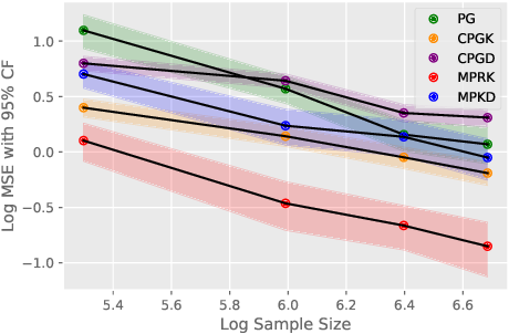 Figure 2 for Doubly Robust Off-Policy Value and Gradient Estimation for Deterministic Policies