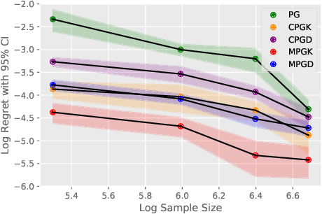 Figure 3 for Doubly Robust Off-Policy Value and Gradient Estimation for Deterministic Policies