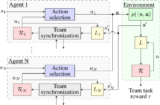 Figure 4 for Reward Machines for Cooperative Multi-Agent Reinforcement Learning