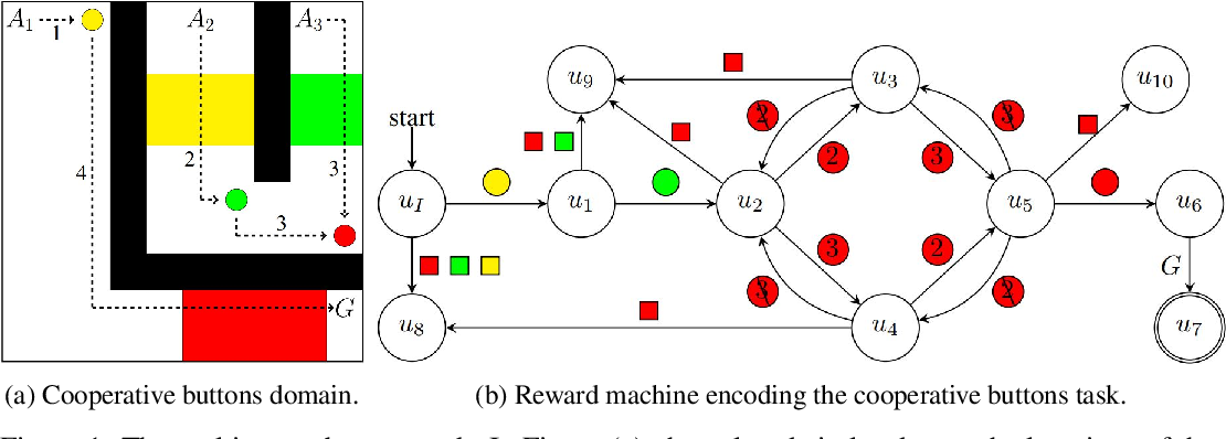 Figure 1 for Reward Machines for Cooperative Multi-Agent Reinforcement Learning