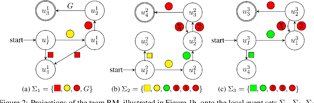 Figure 2 for Reward Machines for Cooperative Multi-Agent Reinforcement Learning