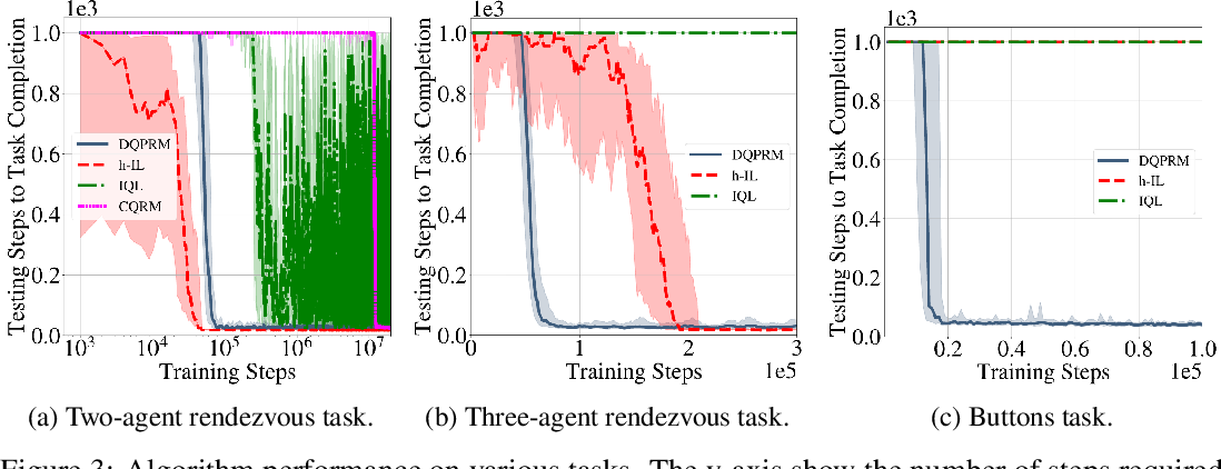 Figure 3 for Reward Machines for Cooperative Multi-Agent Reinforcement Learning