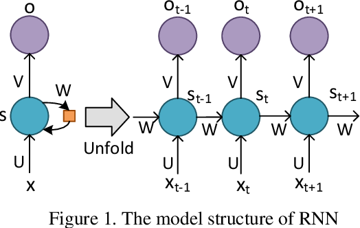 Figure 1 for AI-Powered Text Generation for Harmonious Human-Machine Interaction: Current State and Future Directions