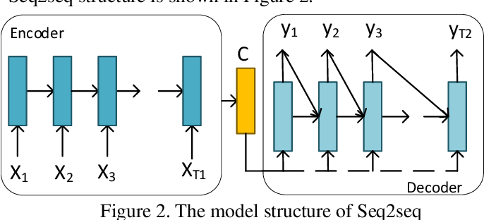 Figure 2 for AI-Powered Text Generation for Harmonious Human-Machine Interaction: Current State and Future Directions