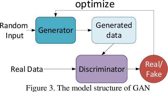 Figure 3 for AI-Powered Text Generation for Harmonious Human-Machine Interaction: Current State and Future Directions