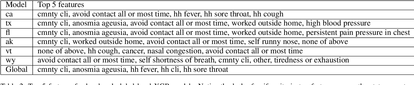 Figure 4 for Can Self Reported Symptoms Predict Daily COVID-19 Cases?