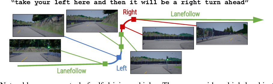 Figure 1 for Conditional Driving from Natural Language Instructions