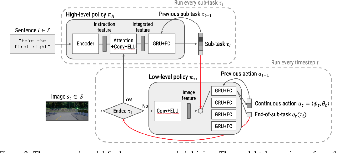 Figure 3 for Conditional Driving from Natural Language Instructions