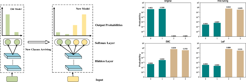 Figure 1 for Label Mapping Neural Networks with Response Consolidation for Class Incremental Learning