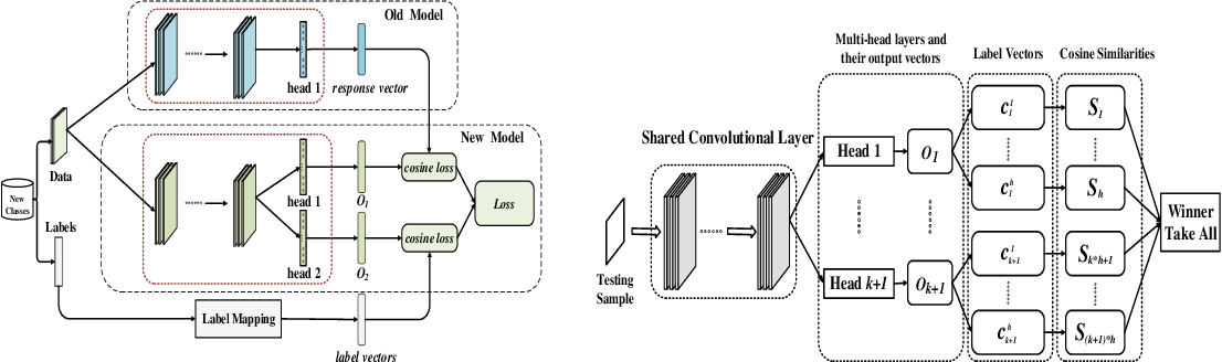 Figure 3 for Label Mapping Neural Networks with Response Consolidation for Class Incremental Learning