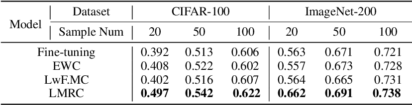Figure 2 for Label Mapping Neural Networks with Response Consolidation for Class Incremental Learning