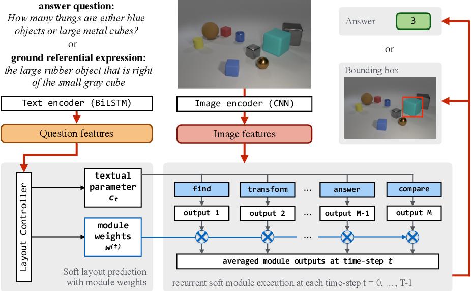 Figure 3 for Explainable Neural Computation via Stack Neural Module Networks
