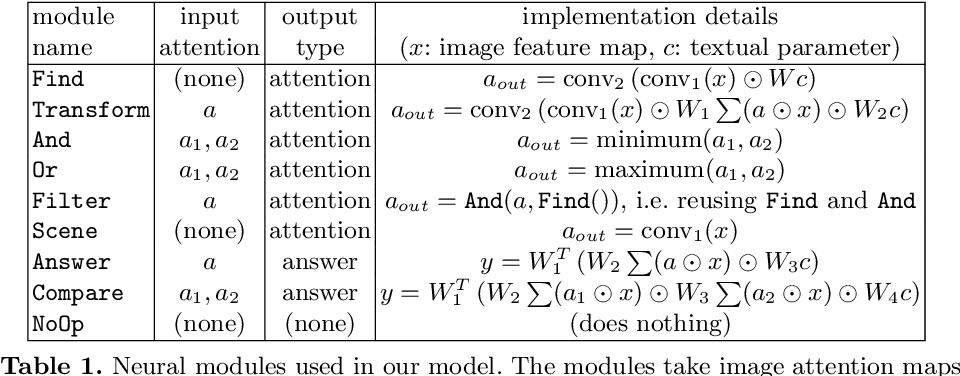 Figure 2 for Explainable Neural Computation via Stack Neural Module Networks