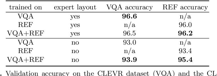 Figure 4 for Explainable Neural Computation via Stack Neural Module Networks
