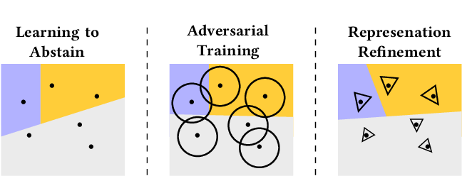 Figure 1 for Adversarial Robustness for Code
