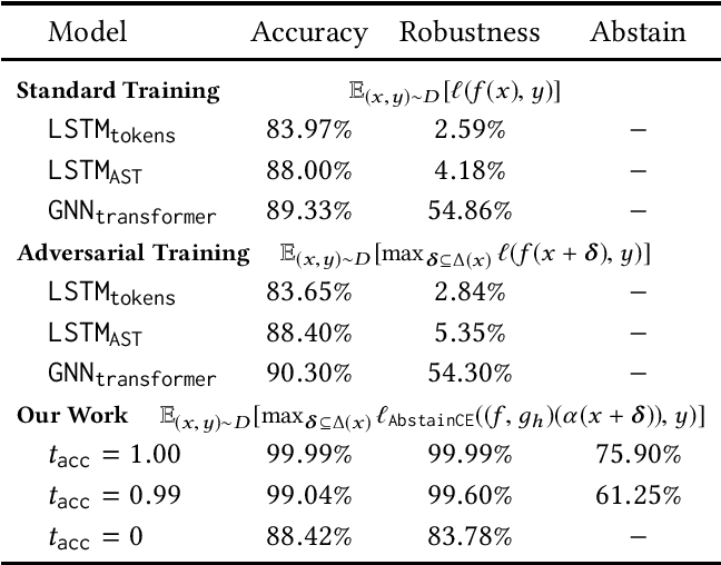 Figure 2 for Adversarial Robustness for Code