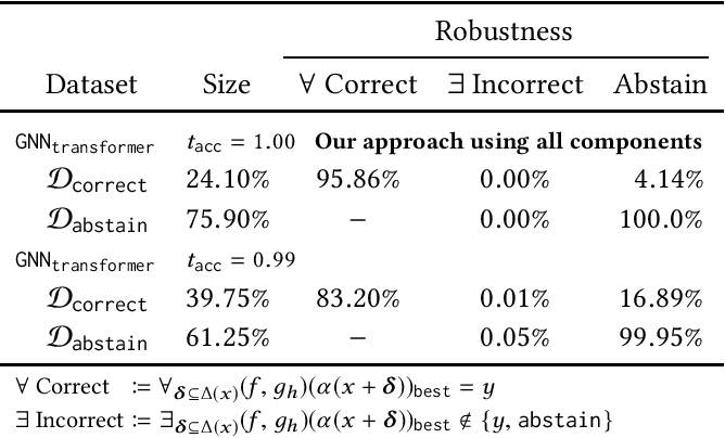Figure 4 for Adversarial Robustness for Code
