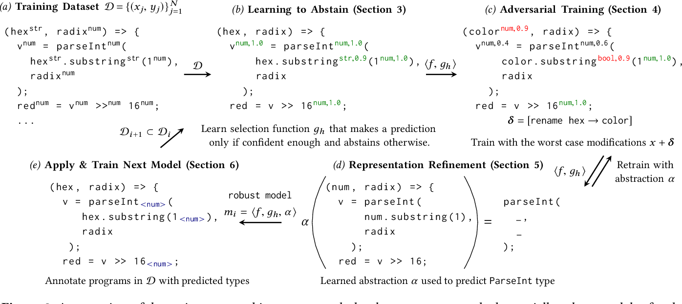 Figure 3 for Adversarial Robustness for Code