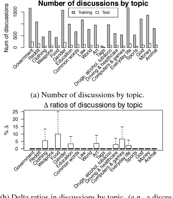 Figure 1 for Attentive Interaction Model: Modeling Changes in View in Argumentation