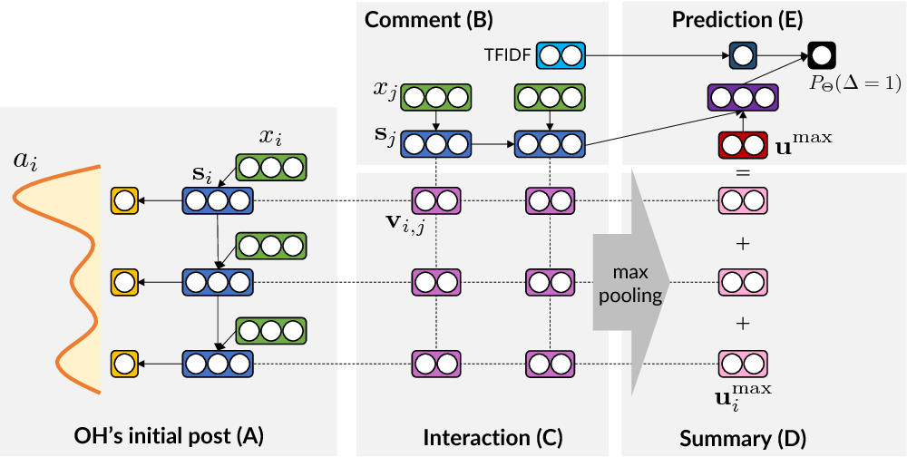 Figure 4 for Attentive Interaction Model: Modeling Changes in View in Argumentation