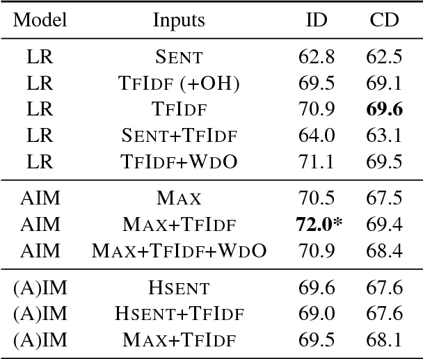 Figure 3 for Attentive Interaction Model: Modeling Changes in View in Argumentation