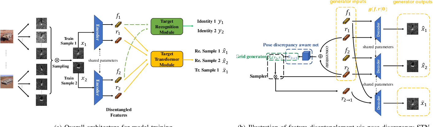 Figure 1 for Pose Discrepancy Spatial Transformer Based Feature Disentangling for Partial Aspect Angles SAR Target Recognition