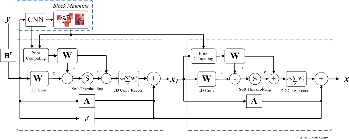 Figure 3 for Learning Hybrid Sparsity Prior for Image Restoration: Where Deep Learning Meets Sparse Coding