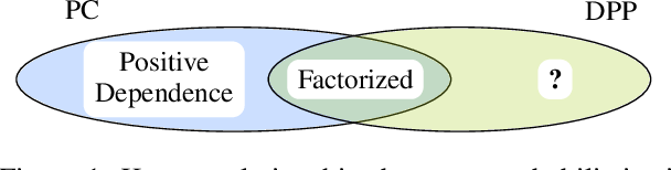 Figure 1 for On the Relationship Between Probabilistic Circuits and Determinantal Point Processes