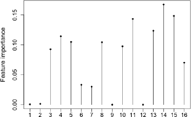 Figure 1 for Cost-sensitive Selection of Variables by Ensemble of Model Sequences