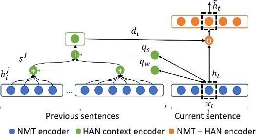 Figure 1 for Document-Level Neural Machine Translation with Hierarchical Attention Networks