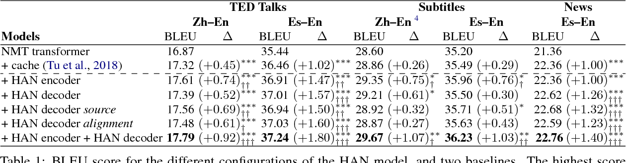 Figure 2 for Document-Level Neural Machine Translation with Hierarchical Attention Networks