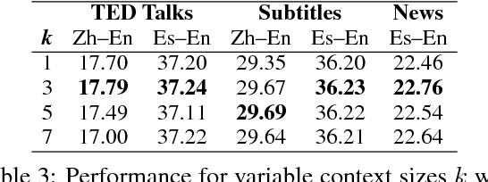Figure 4 for Document-Level Neural Machine Translation with Hierarchical Attention Networks