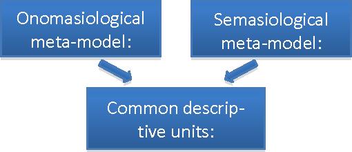 Figure 2 for Méthodes pour la représentation informatisée de données lexicales / Methoden der Speicherung lexikalischer Daten