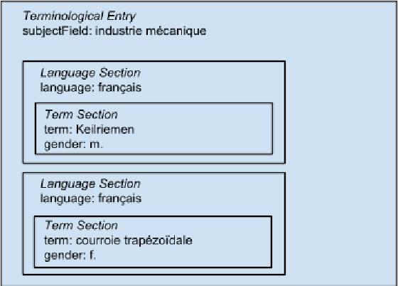 Figure 3 for Méthodes pour la représentation informatisée de données lexicales / Methoden der Speicherung lexikalischer Daten