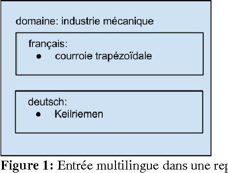 Figure 1 for Méthodes pour la représentation informatisée de données lexicales / Methoden der Speicherung lexikalischer Daten