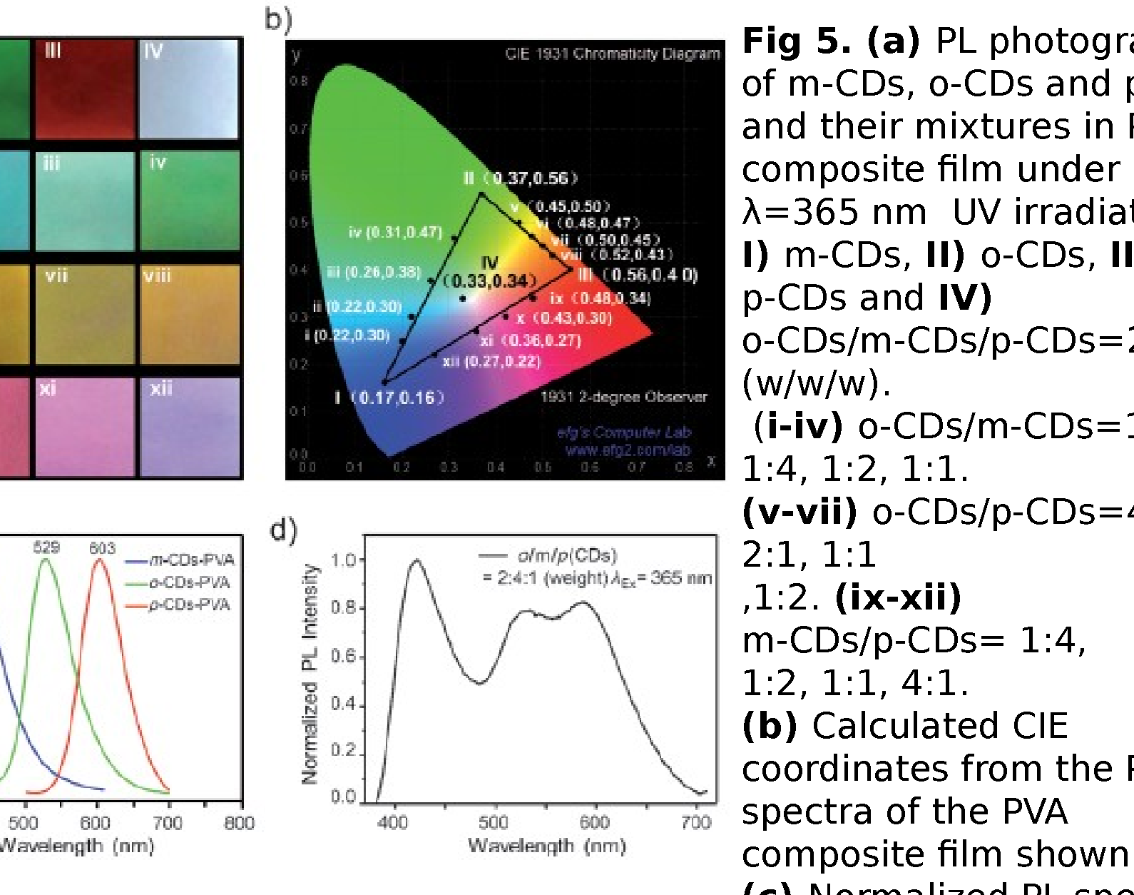 Variation of luminescence spectra with pumping wavelengths